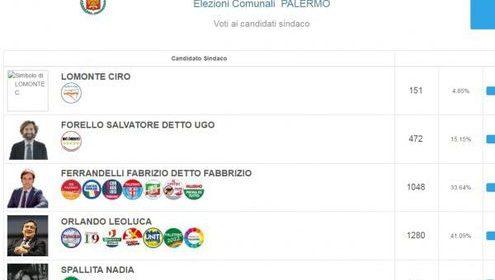 Palermo, gaffe del Comune: sul sito appaiono risultati elettorali inventati |FOTO