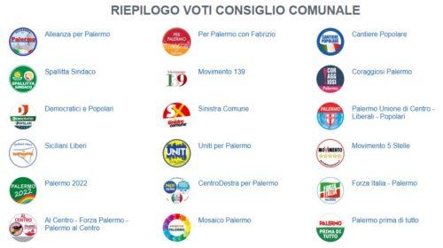 Elezioni Palermo 2017: Ecco qui i voti dei Consiglieri Comunali